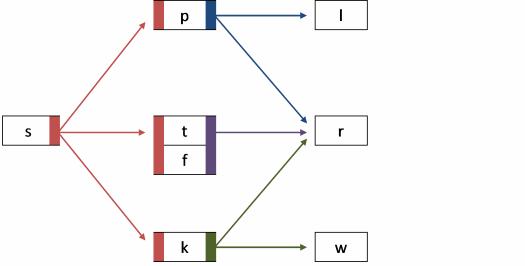 3-consonant clusters
