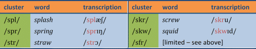 Examples of syllable-initial 3-consonant clusters