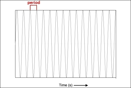 High frequency wave