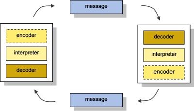 stuart hall encoding and decoding pdf