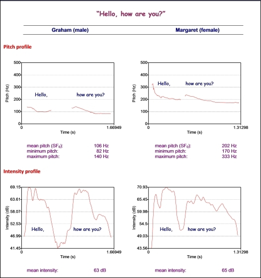 Pitch and intensity profiles