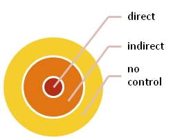 Types of control difficulties