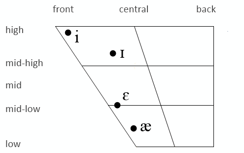 American and British front vowels