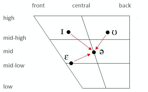 Centering diphthongs