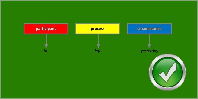 processes participants and circumstances exercise