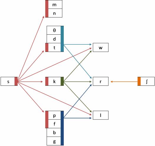 2-consonant clusters