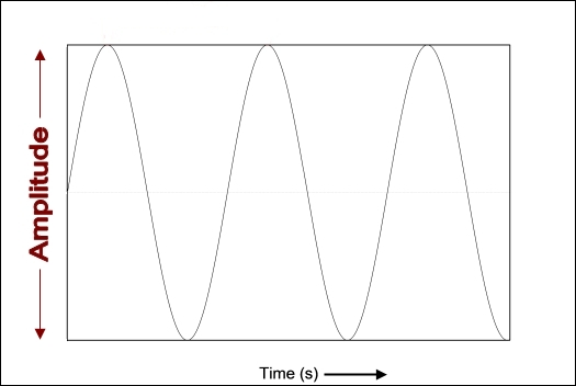 Amplitude of sound pressure wave