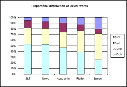 Distribution of lexical words