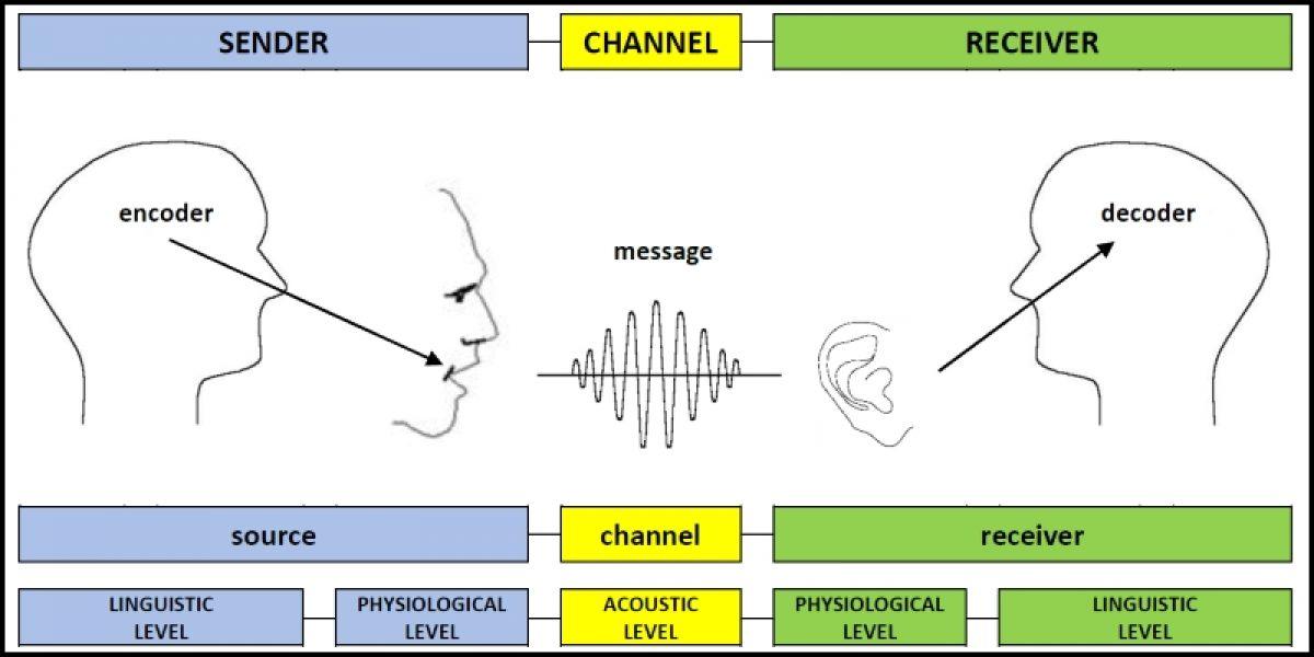 The Encode-Decode Model of Communication