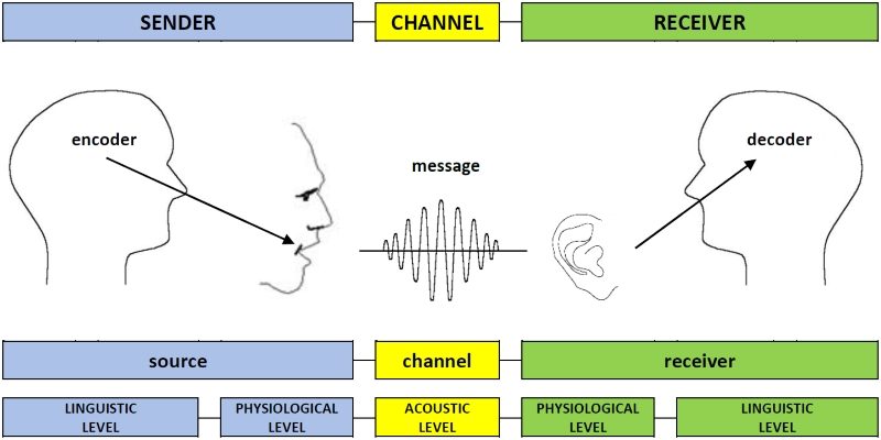 encode-decode model of communication image