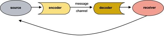 Shannon-Weaver transmission model