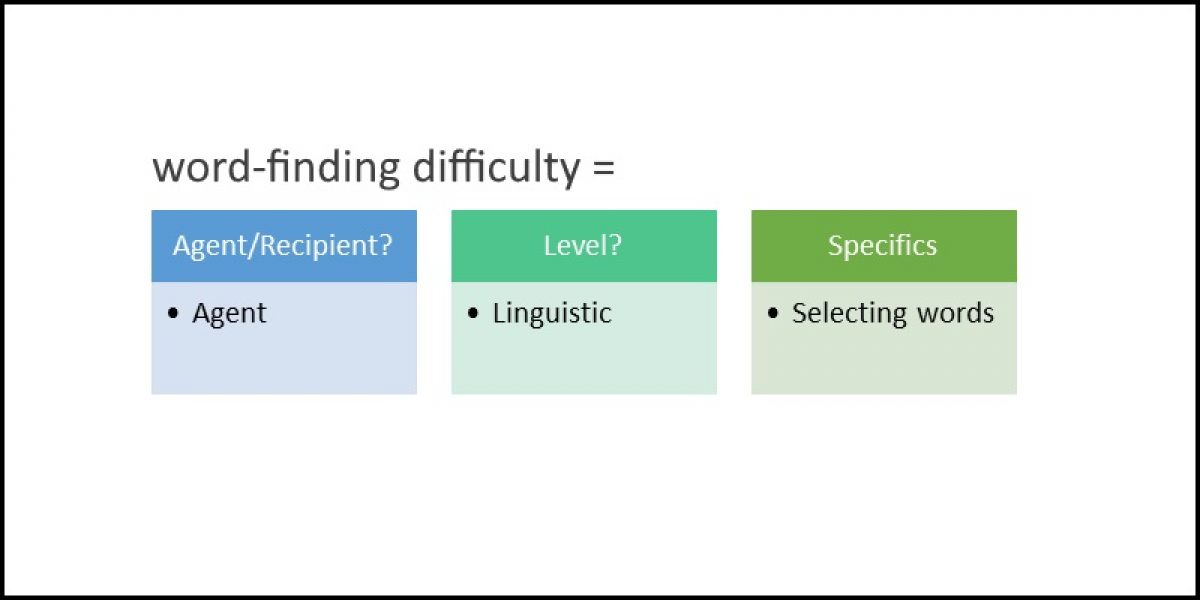 Simple Descriptions of Communication Difficulties