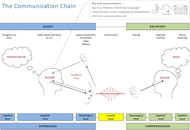 the communication chain LD image