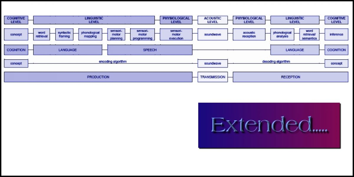 Extended Communication Chain