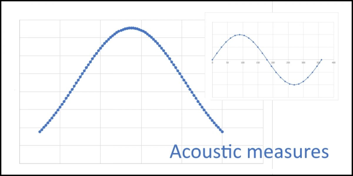 Acoustic Measures (Norms)