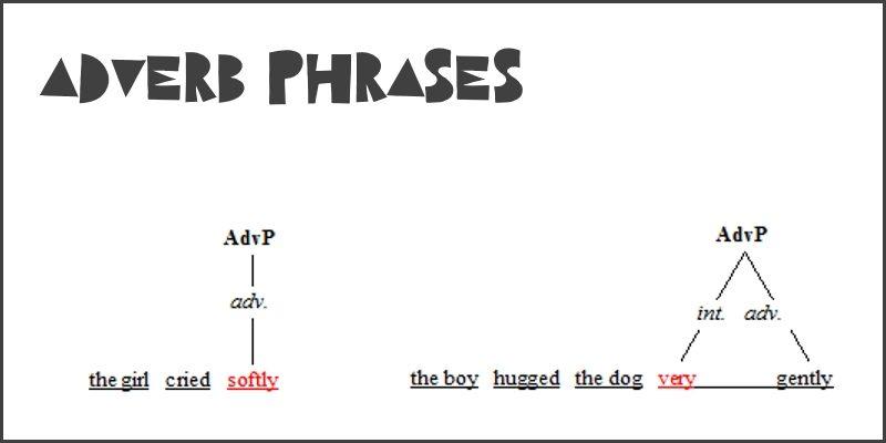 adverb phrases header