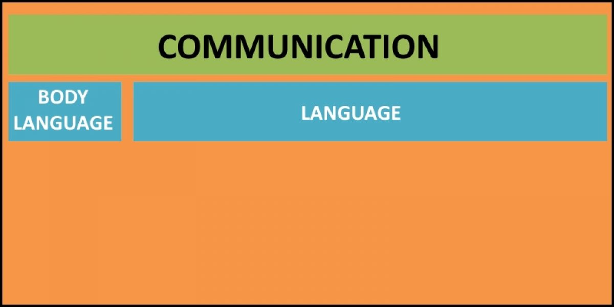 Features of Communication in plain English