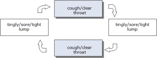 Repetitive throat clearing cycle