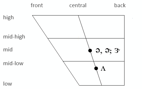 GA central vowels