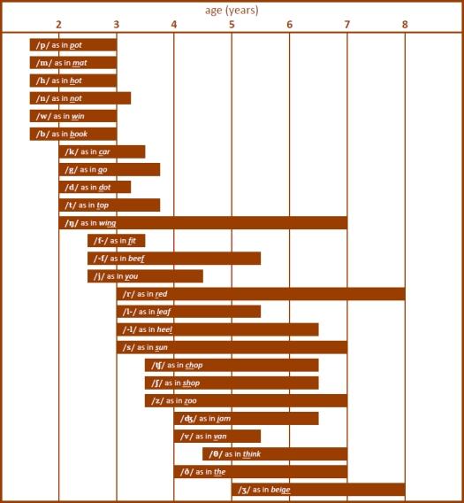 Speech sound development chart
