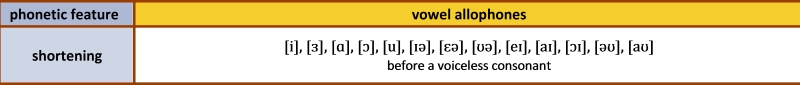 Table 3. Shortened vowel allophones.
