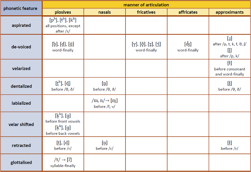 Table 14. Categories of English consonant allophones
