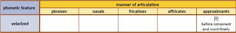 Table 7. Velarized consonants