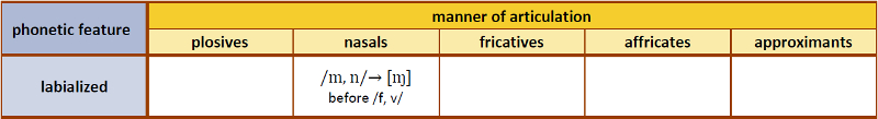 Table 9. Labialized allophones