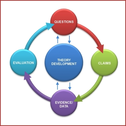 The Cycle of Enquiry