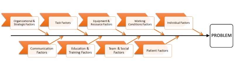 Systems approach slt info fishbone diagram ccuart Image collections