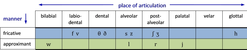 Table 10. Distribution of fricatives and approximants