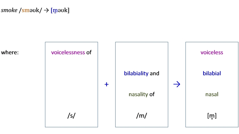 coalescence in clusters example 1