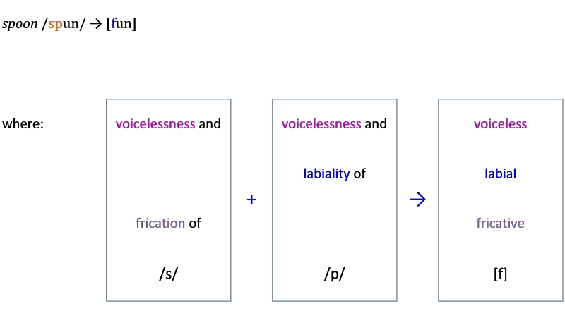 coalescence in clusters example 3