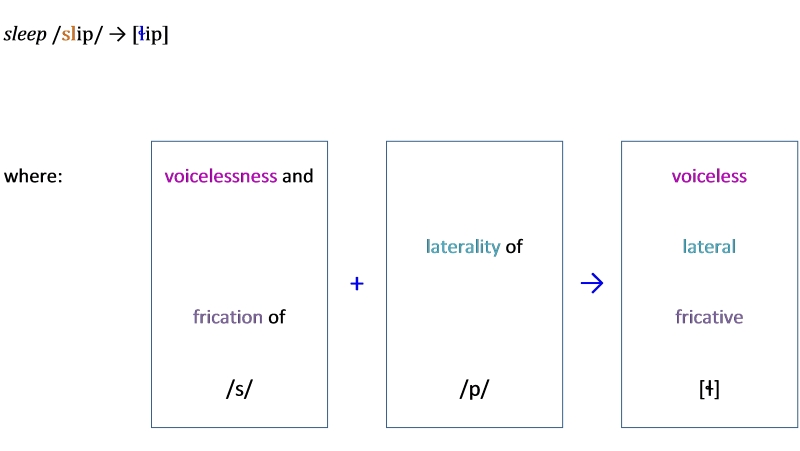 coalescence in clusters example 4