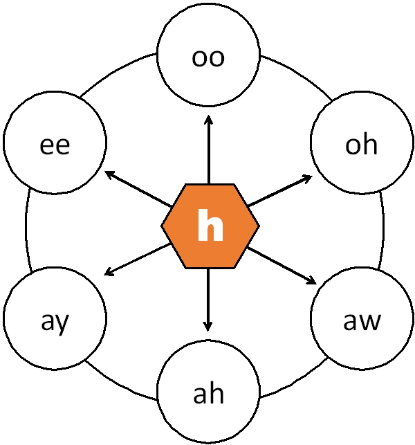 vowel wheel with h as initial sound USA